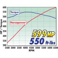 Edelbrock® - Supercharger Kit | 15470